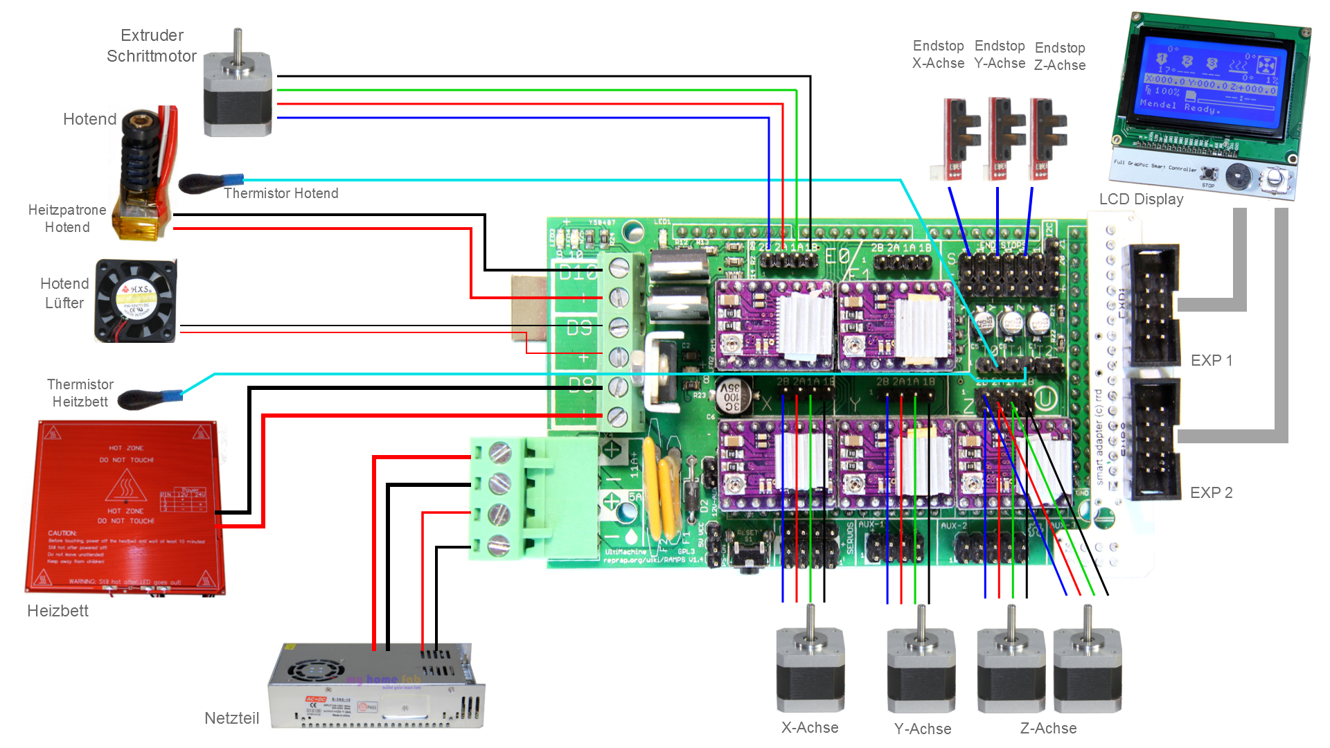 collegare motori a ramps 1.4 ramps 1 4 fan wiring diagram